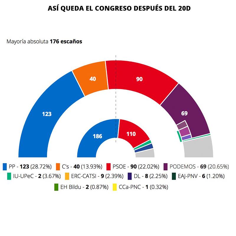 13 partidos y ninguna mayoría absoluta