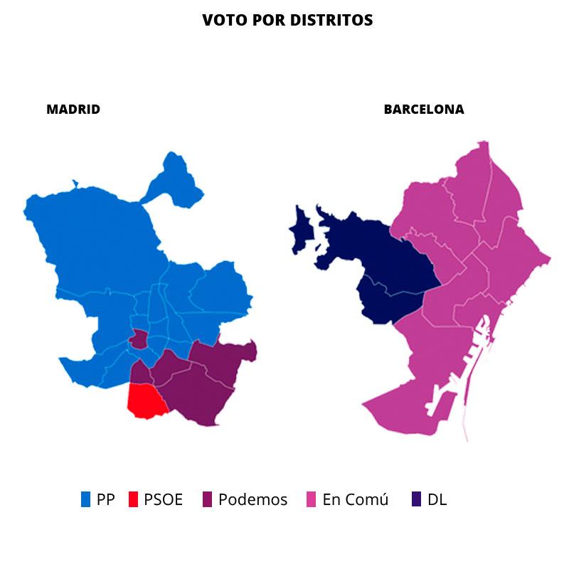 Podemos y En Comú heredan el voto de Carmena y Colau