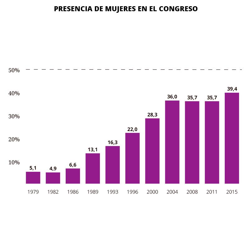El Congreso con más mujeres de la democracia
