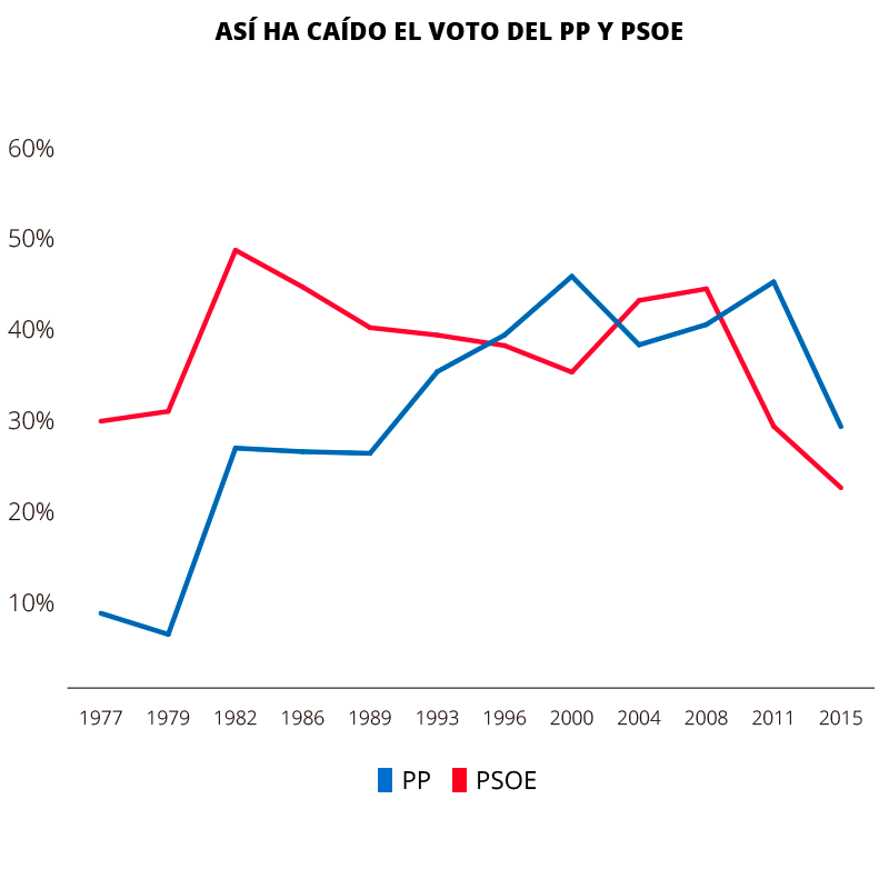 Sin precedentes para el PSOE; el PP, al nivel de 1989
